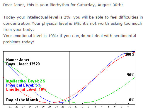 Biorythm for end-August
